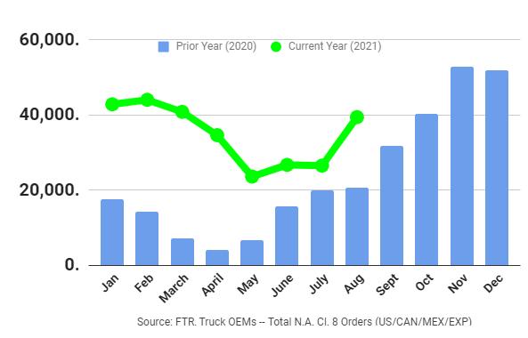 Preliminary Class 8 Truck Orders Graph