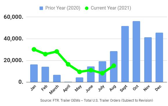 Preliminary Trailer Orders Graph